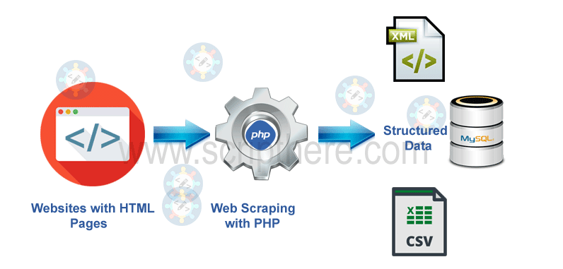 How to scrape content from a website using PHP ?